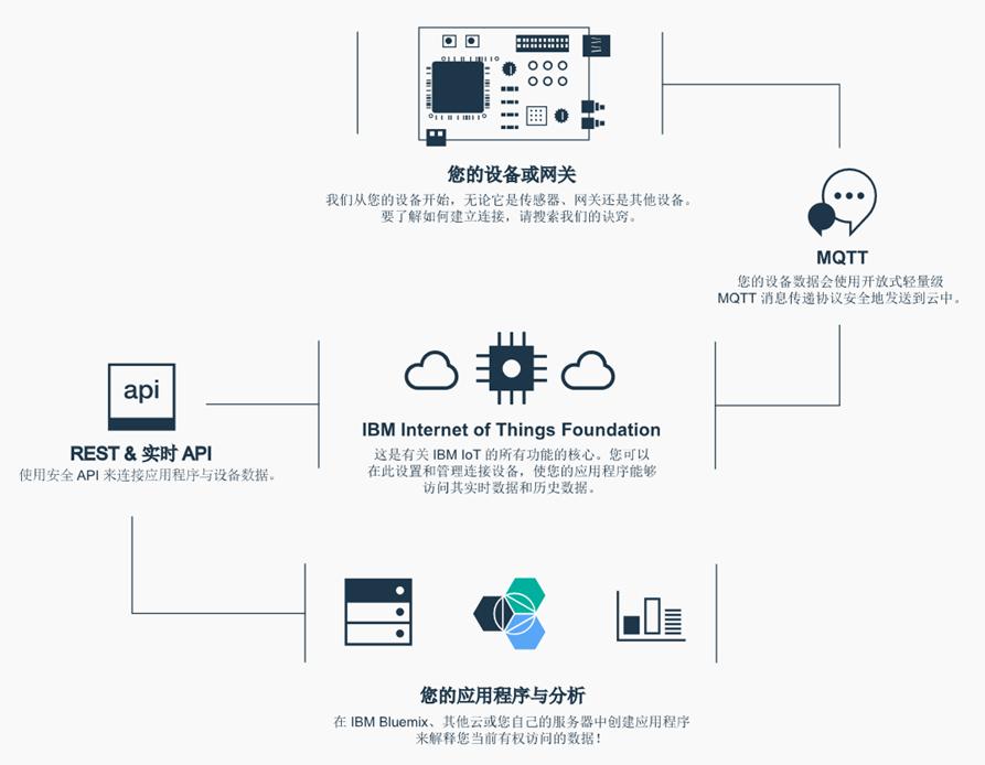 IBM_Waston_IoT_Platform1.png