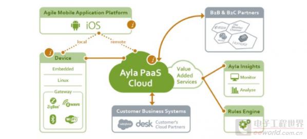 Ayla_Networks.jpg