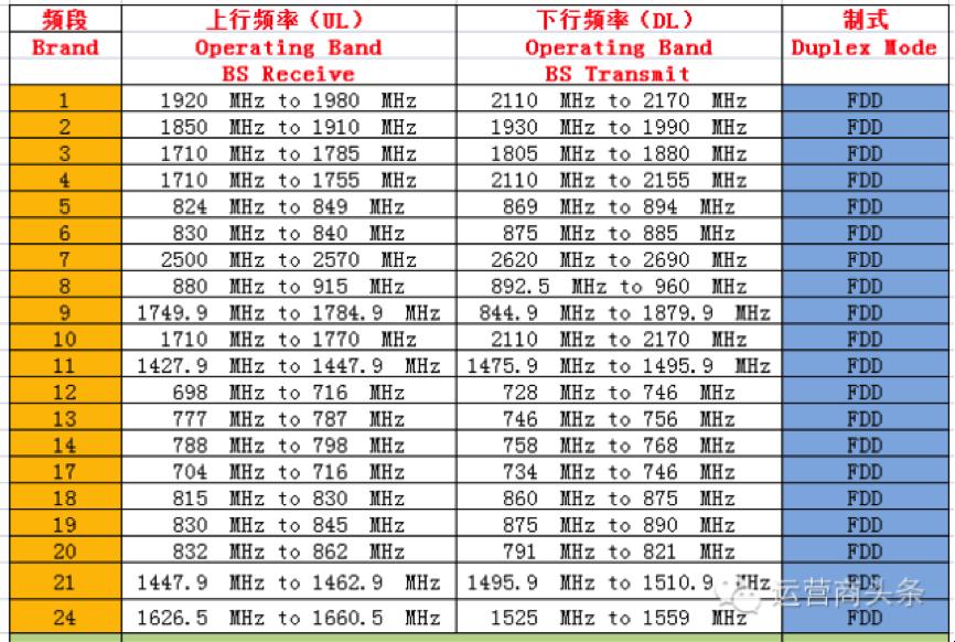中国移动3g卡_中国移动联通电信 2G/3G /4G 无线网络频率分配现状 - InHand物联网智 ...